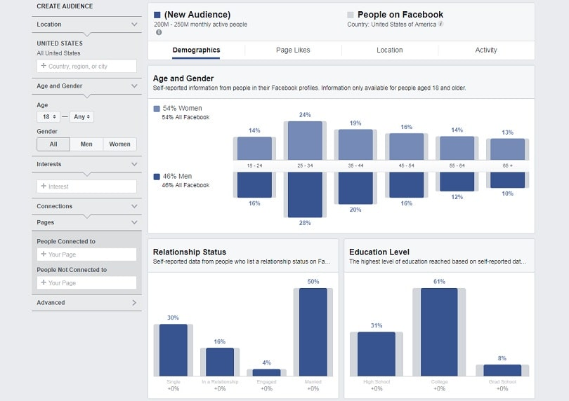 Best Facebook ad tools — Audience Insights