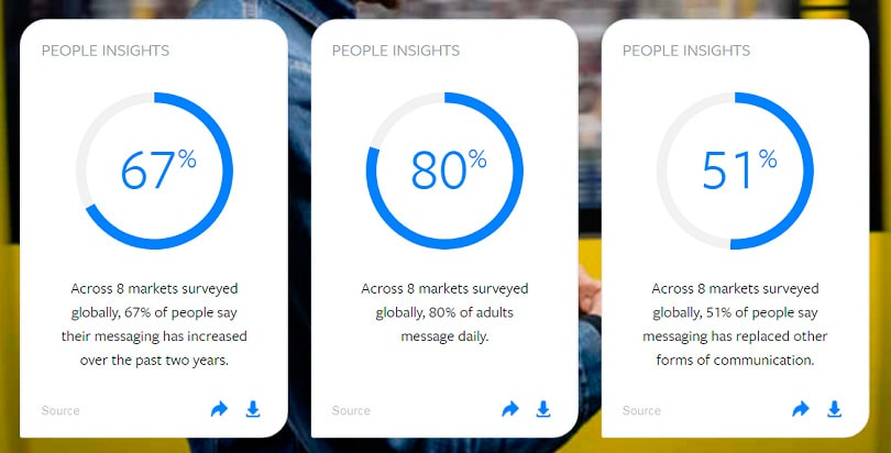 How to create a Facebook Business Page — Messenger statistics