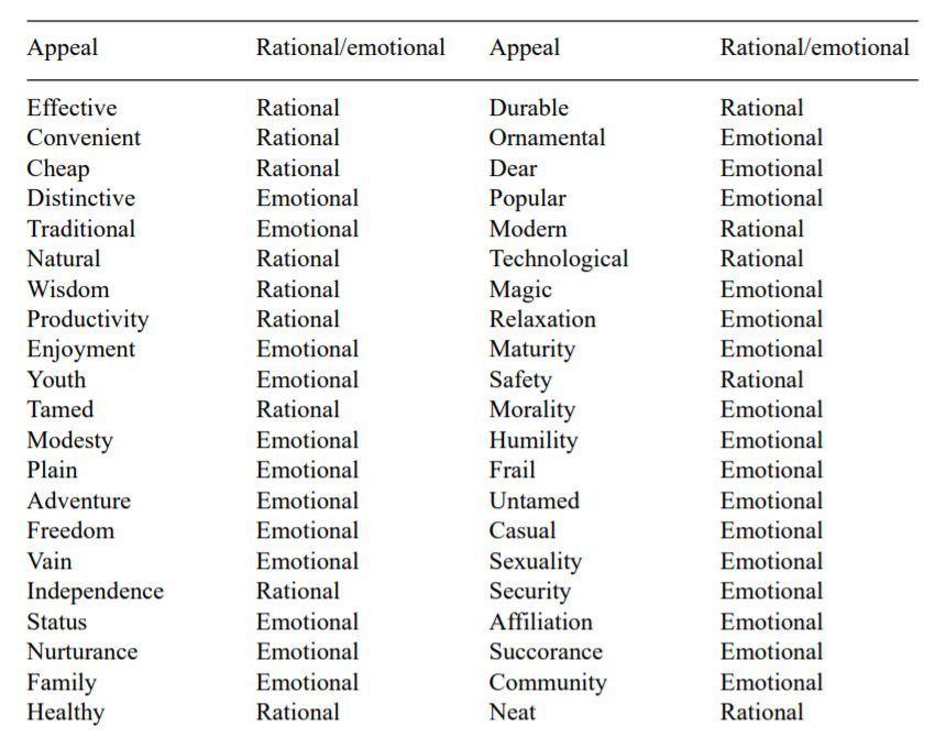 Emotional appeal advertising classification