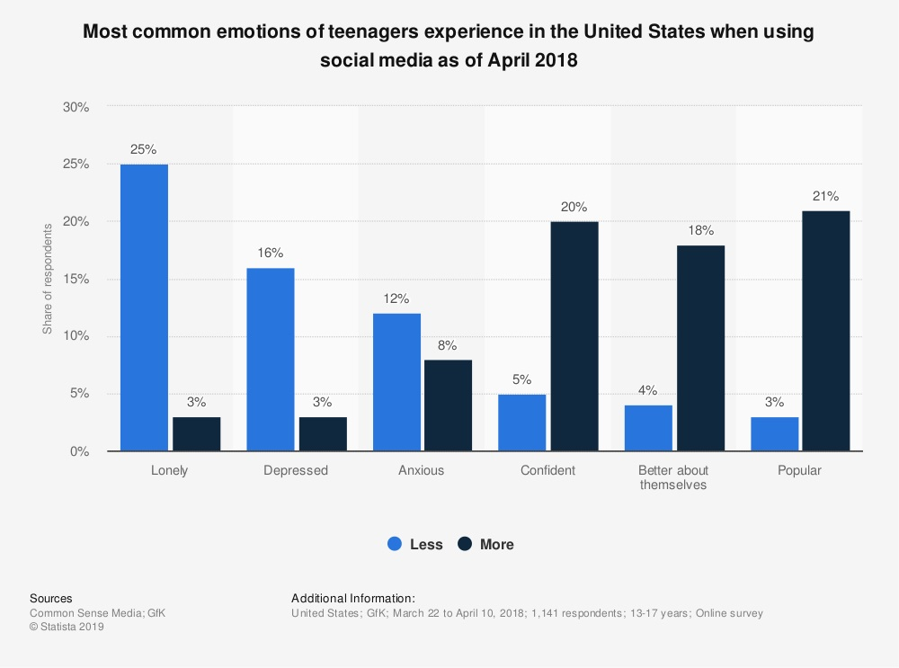Emotional appeal advertising — emotions and social media