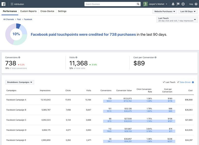 Facebook ad metrics — Facebook attribution