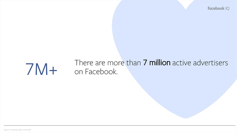 Facebook ad placements — active advertisers