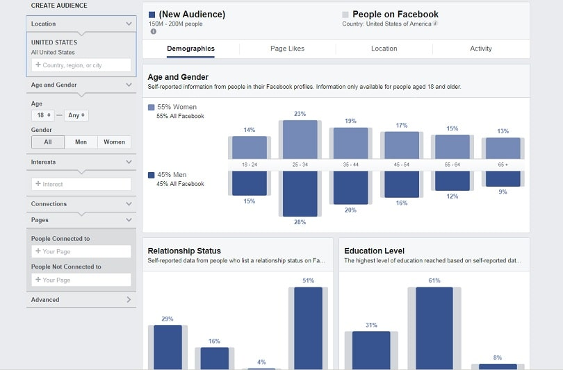 Facebook ads relevance score — Audience Insights platform