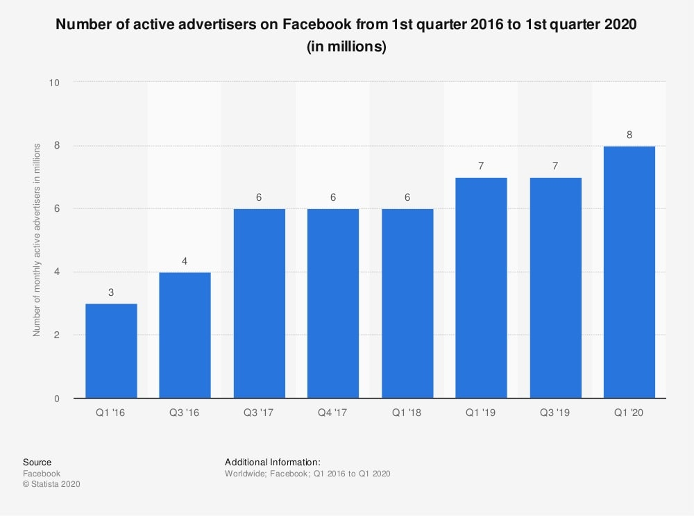 Facebook special ad category — the number of advertisers