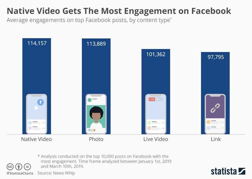 Facebook video ad examples — video engagement