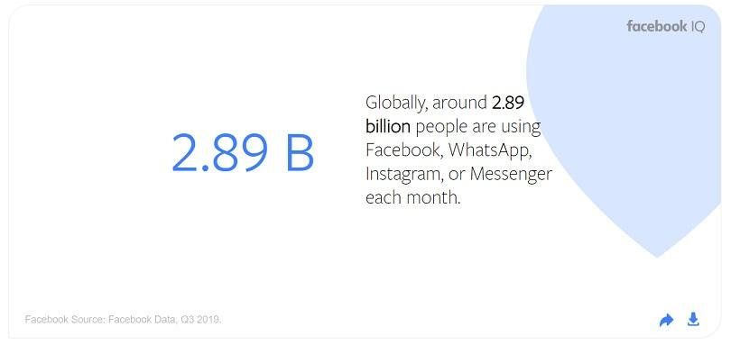 Messenger ads — people who use Facebook platforms