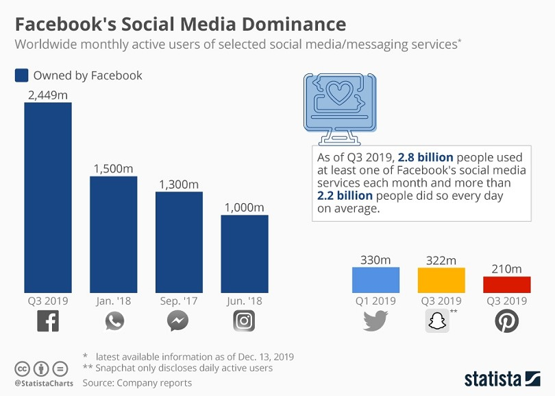 Messenger ads — Facebook dominance