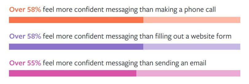Messenger ads — Facebook survey