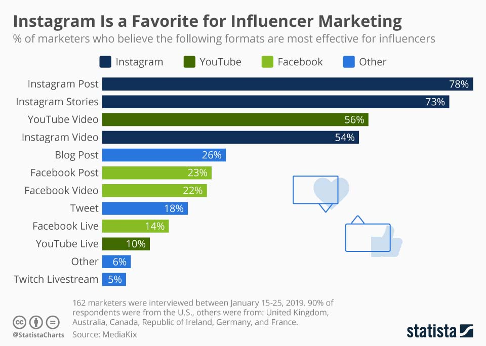 Types of Instagram ads — influencer marketing