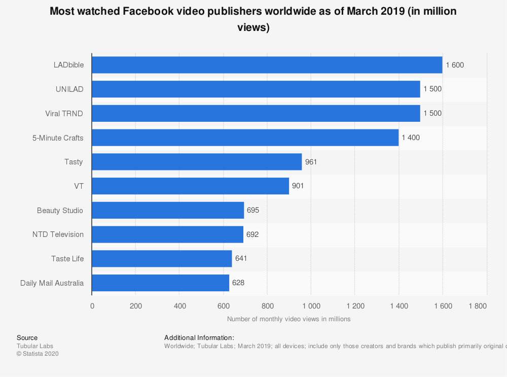 Viral marketing examples — Facebook video publishers