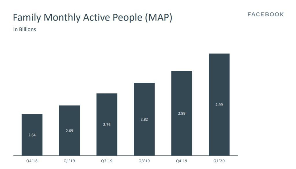 What is Facebook Pixel — monthly active users on Facebook