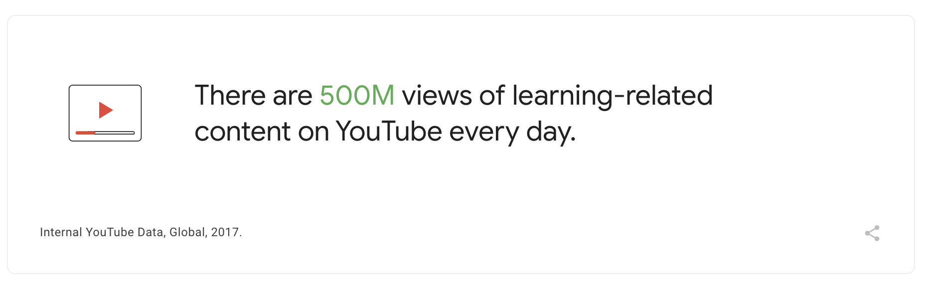 YouTube video ads — 500 million views