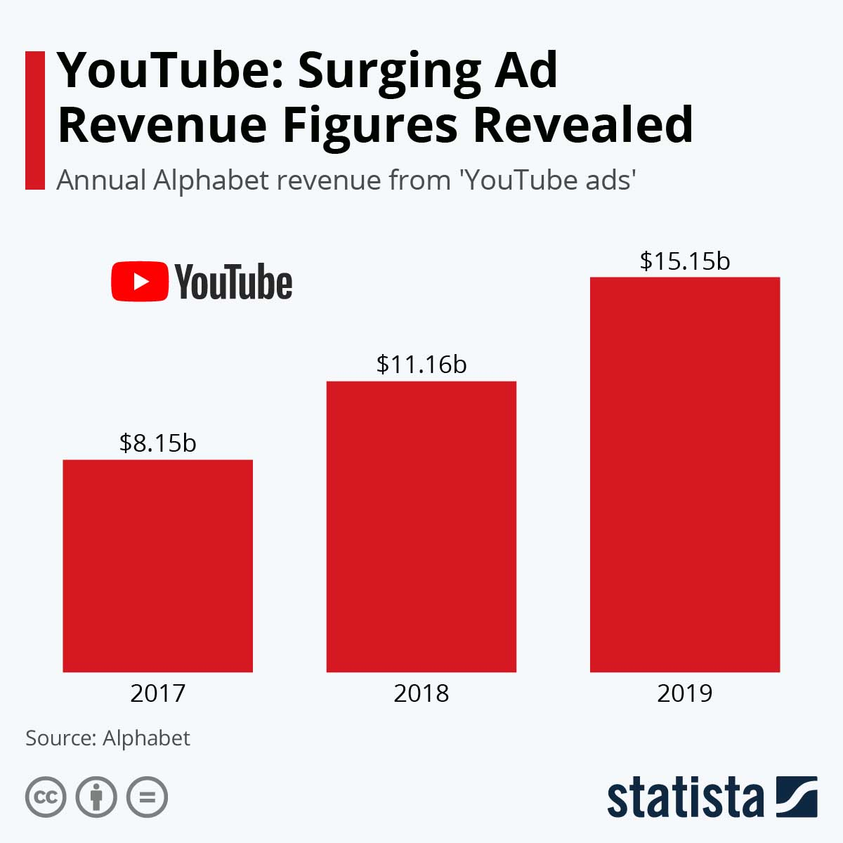 YouTube video ads — YouTube revenue